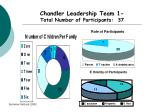 chandler leadership team 1 total number of participants 37