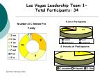 las vegas leadership team 1 total participants 34