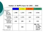 number of mapps hours for 2001 2002