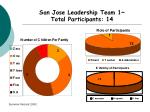 san jose leadership team 1 total participants 14