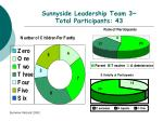 sunnyside leadership team 3 total participants 43