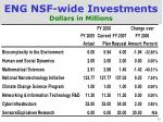 eng nsf wide investments dollars in millions