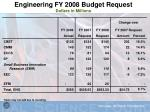 engineering fy 2008 budget request dollars in millions