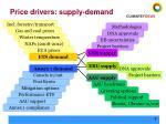 price drivers supply demand