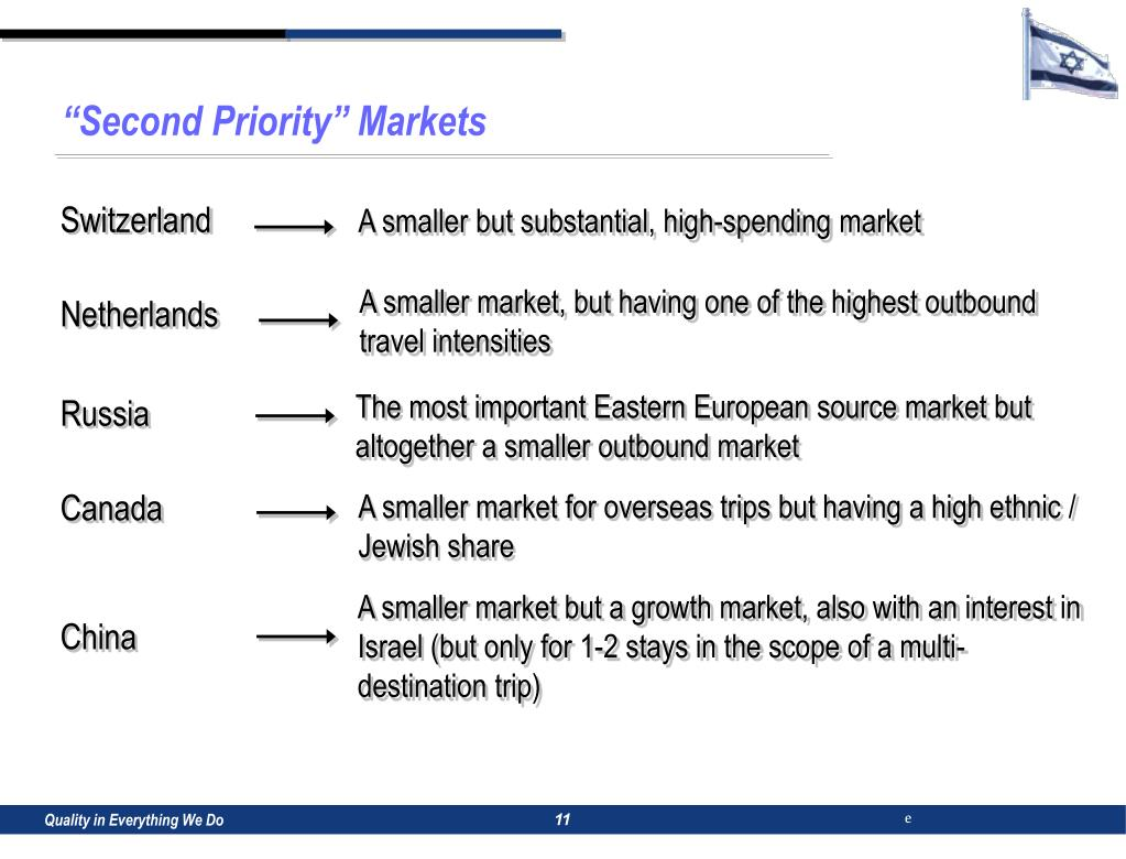 """""""Second Priority"""" Markets"""