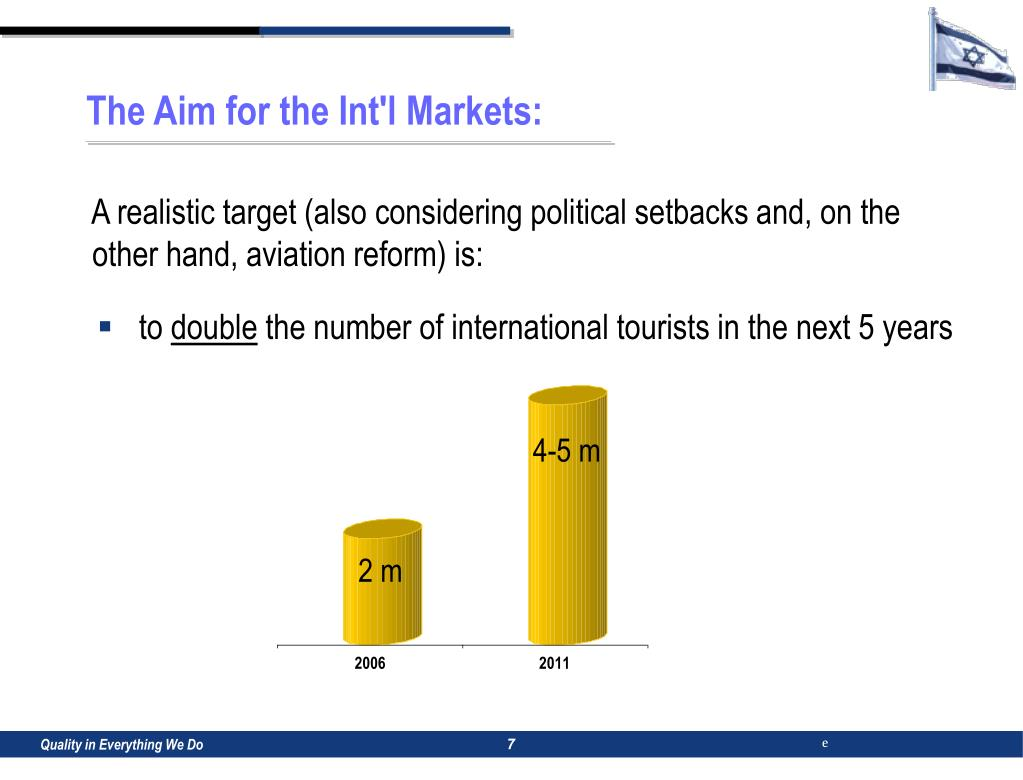 The Aim for the Int'l Markets: