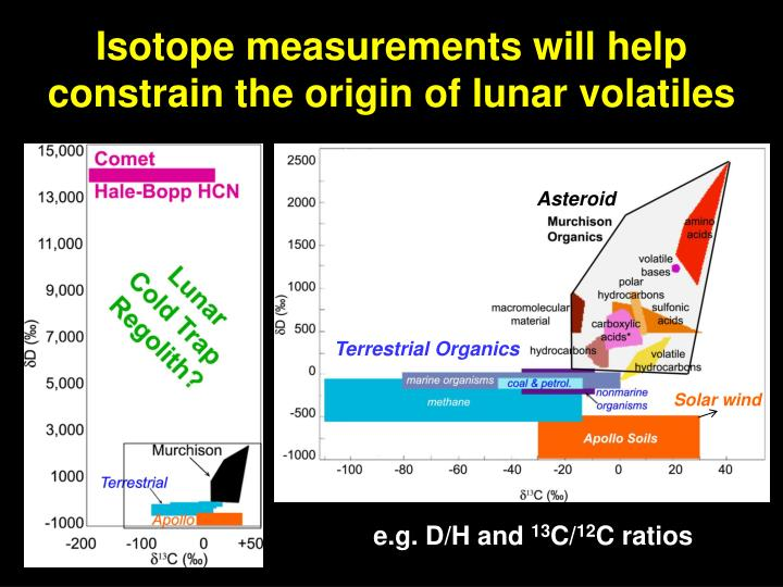 Isotope measurements will help constrain the origin of lunar volatiles