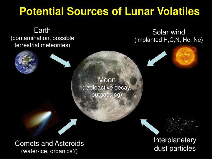 Potential Sources of Lunar Volatiles