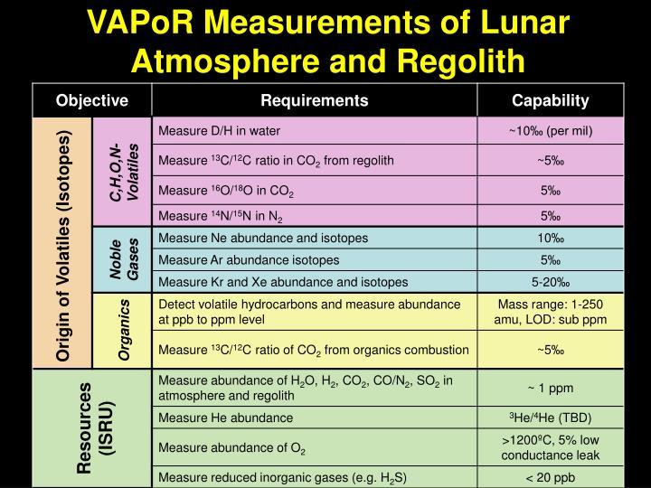 VAPoR Measurements of Lunar Atmosphere and Regolith