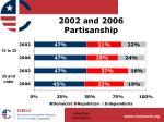 2002 and 2006 partisanship