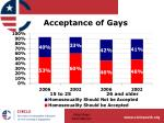 acceptance of gays