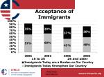 acceptance of immigrants