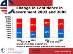 change in confidence in government 2002 and 200620