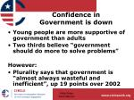 confidence in government is down