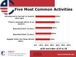five most common activities