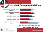 five most common activities10