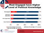 most engaged have higher level of political knowledge