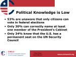 political knowledge is low