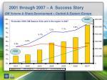 2001 through 2007 a success story