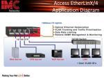 access etherlinx 4 application diagram