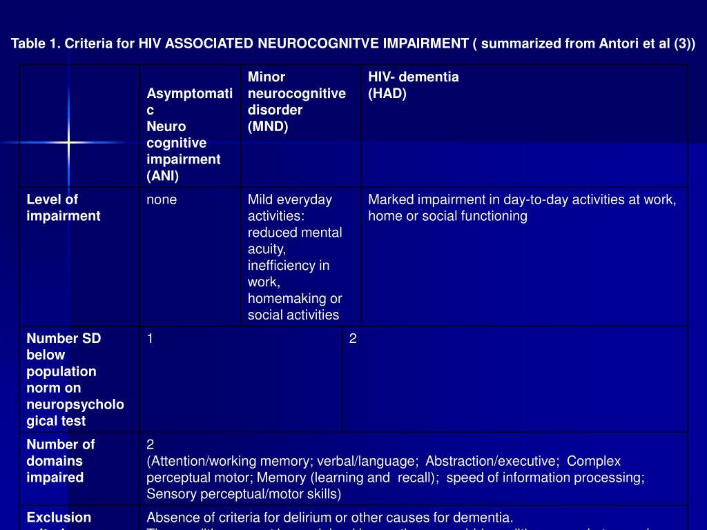 Table 1. Criteria for HIV ASSOCIATED NEUROCOGNITVE IMPAIRMENT ( summarized from Antori et al (3))
