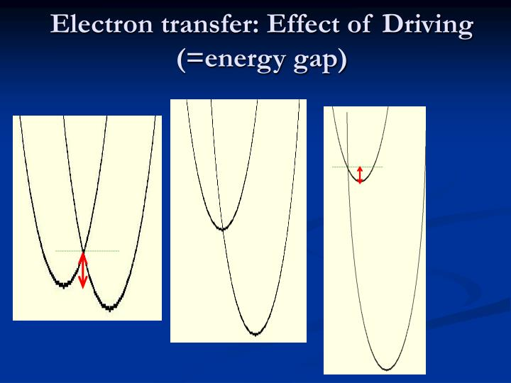 Electron transfer: Effect of Driving (=energy gap)