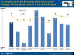 in comparison to the european union 26 country average poland ranks lower in 7 out of 9 indicators