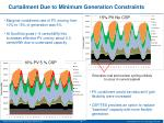 curtailment due to minimum generation constraints