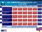 ipa financijske alokacije 2007 201 1 u mil eur