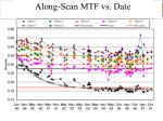 along scan mtf vs date