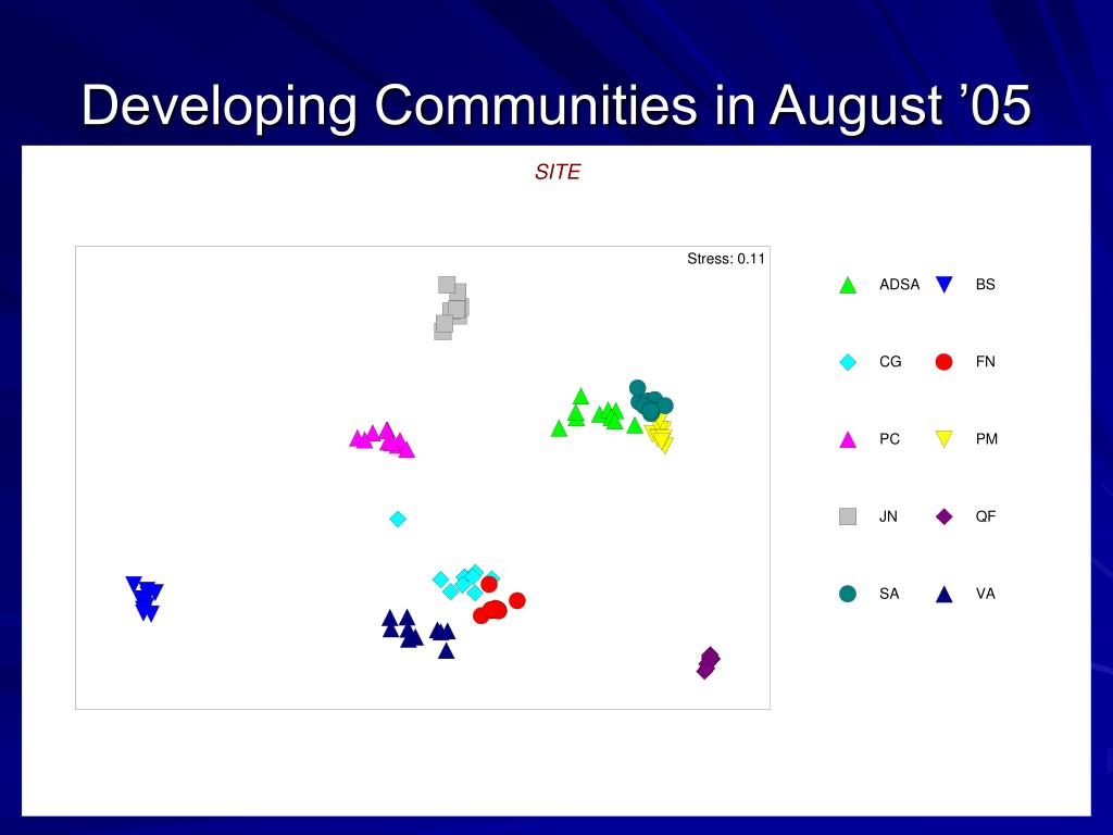 Developing Communities in August '05