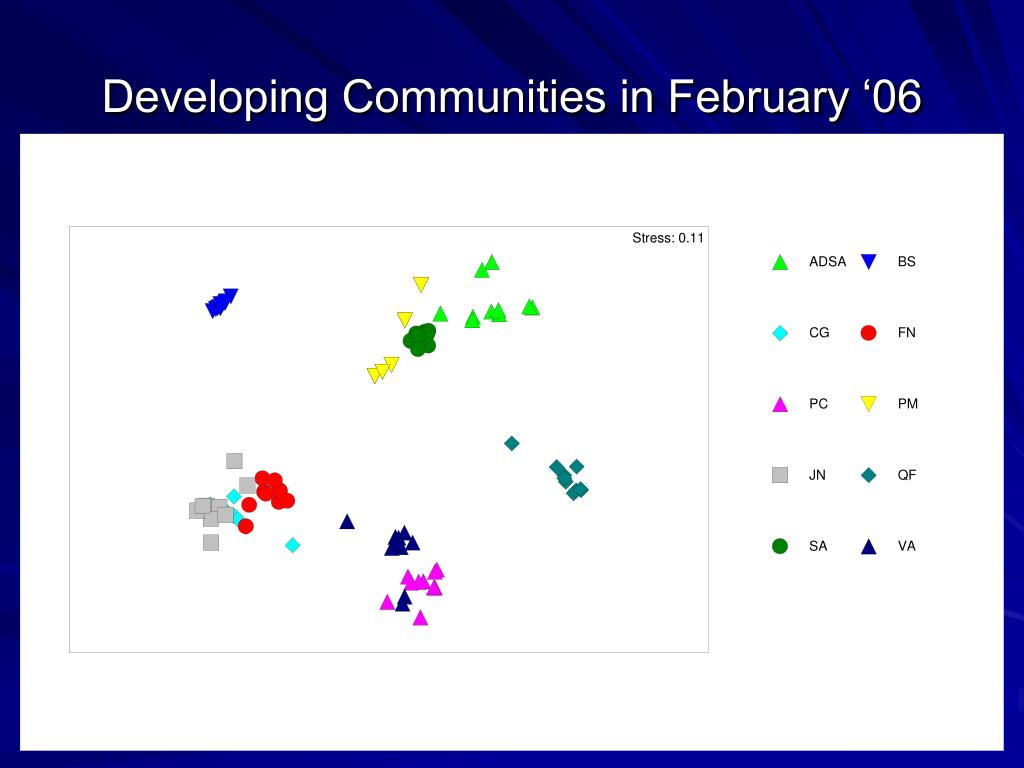 Developing Communities in February '06
