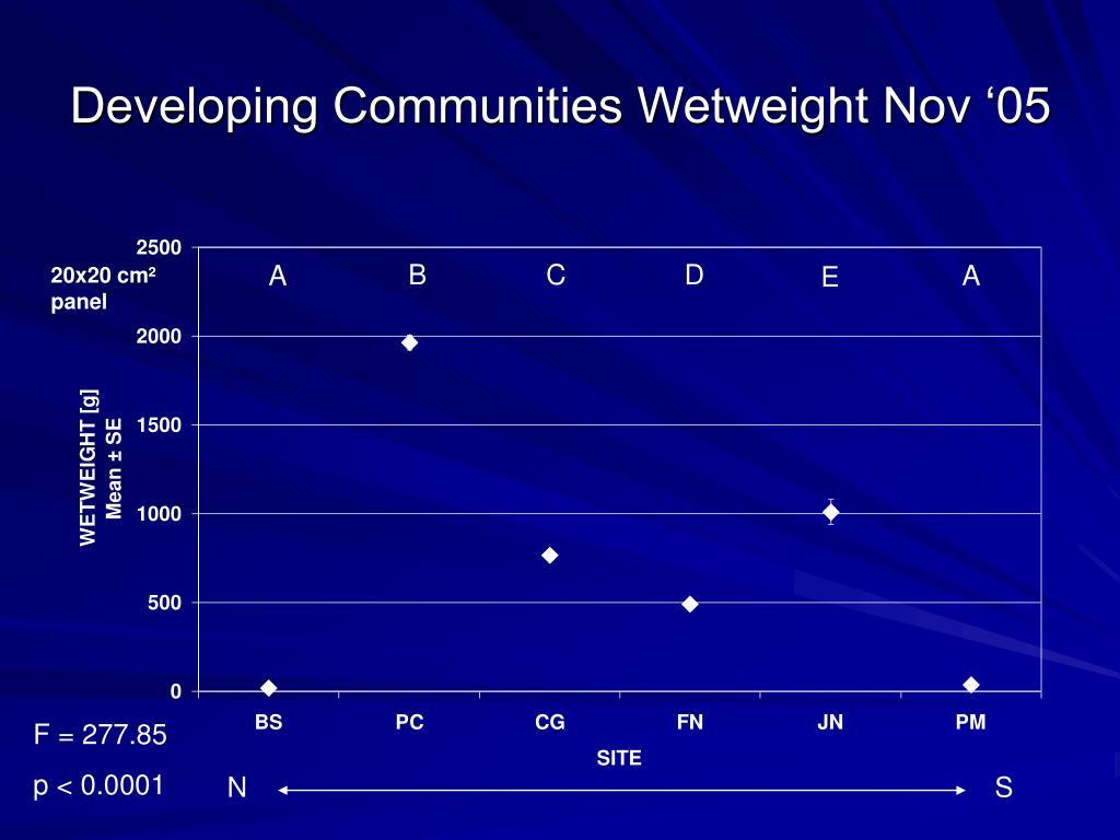 Developing Communities Wetweight Nov '05