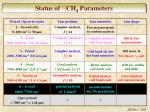 status of 12 ch 4 parameters