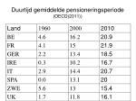 duurtijd gemiddelde pensioneringsperiode oecd 2011
