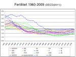 fertiliteit 1960 2009 oecd 2011