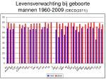 levensverwachting bij geboorte mannen 1960 2009 oecd 2011