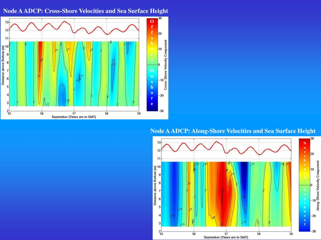 Node A ADCP: Cross-Shore Velocities and Sea Surface Height