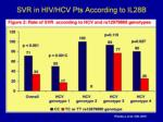 svr in hiv hcv pts according to il28b