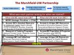 the marshfield uw partnership