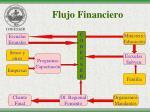 flujo financiero