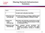 sharing network infrastructure summary