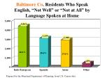 baltimore co residents who speak english not well or not at all by language spoken at home