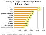 country of origin for the foreign born in baltimore county