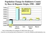 population change for baltimore county by race hispanic origin 1990 2000