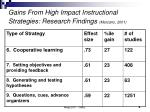 gains from high impact instructional strategies research findings marzano 20015