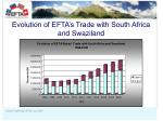 evolution of efta s trade with south africa and swaziland