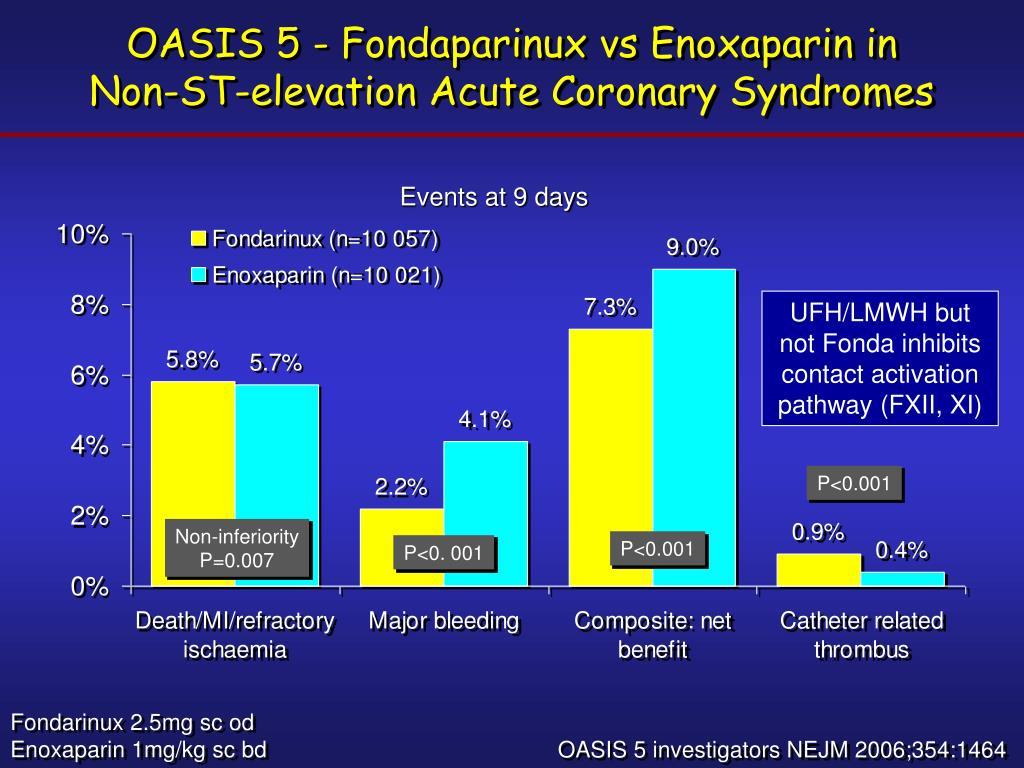 OASIS 5 - Fondaparinux vs Enoxaparin in