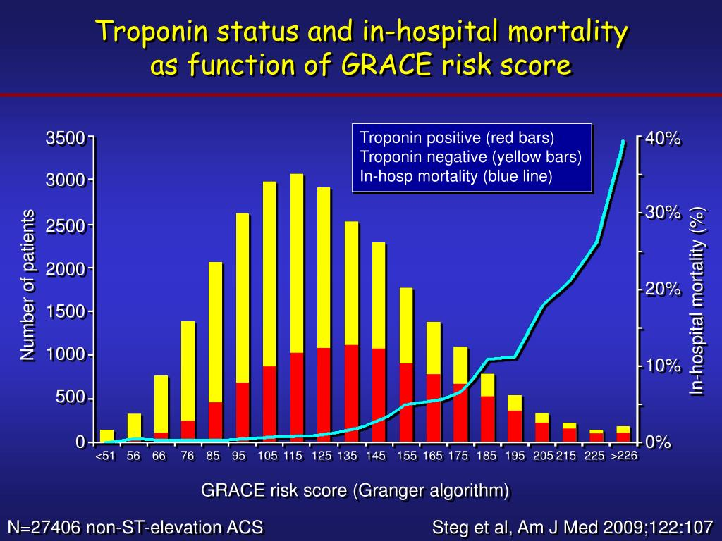 Troponin status and in-hospital mortality