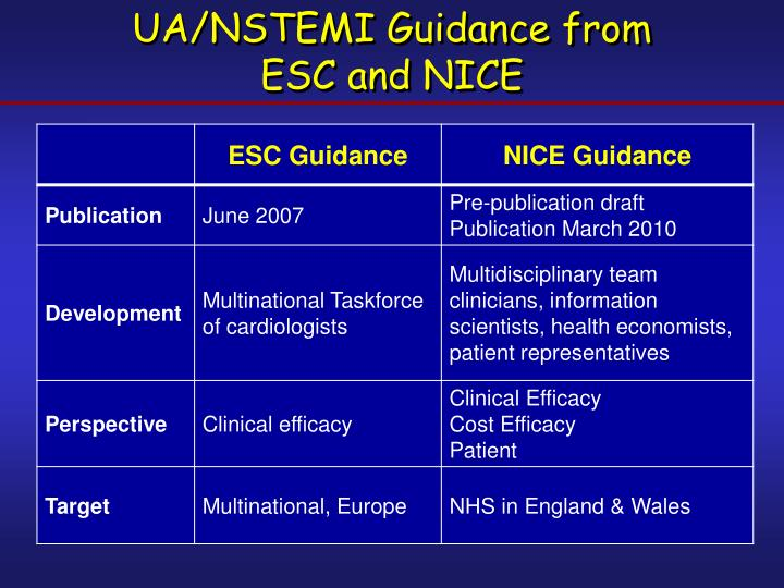 Ua nstemi guidance from esc and nice